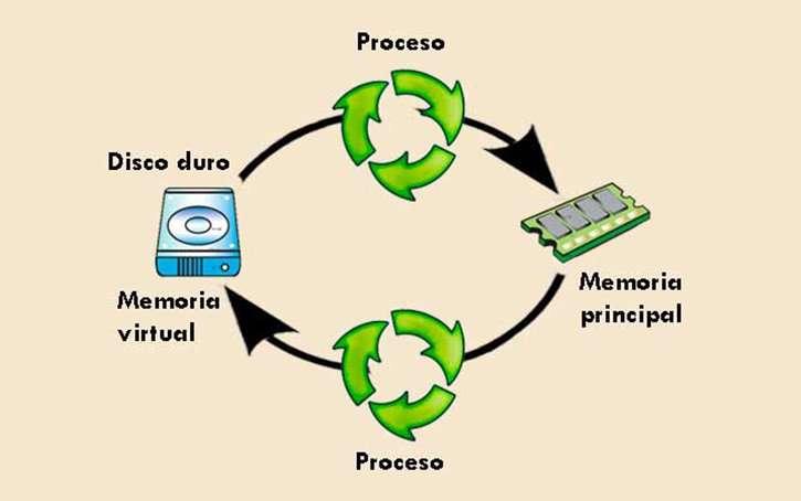 componentes principales de un sistema operativo almacenamiento secundario