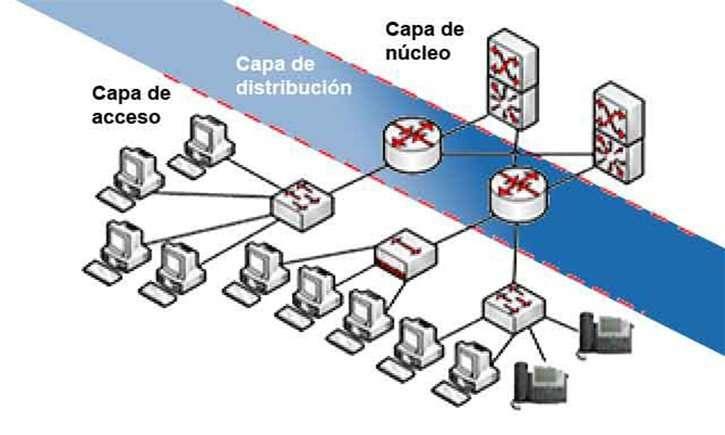 capa de distribucion