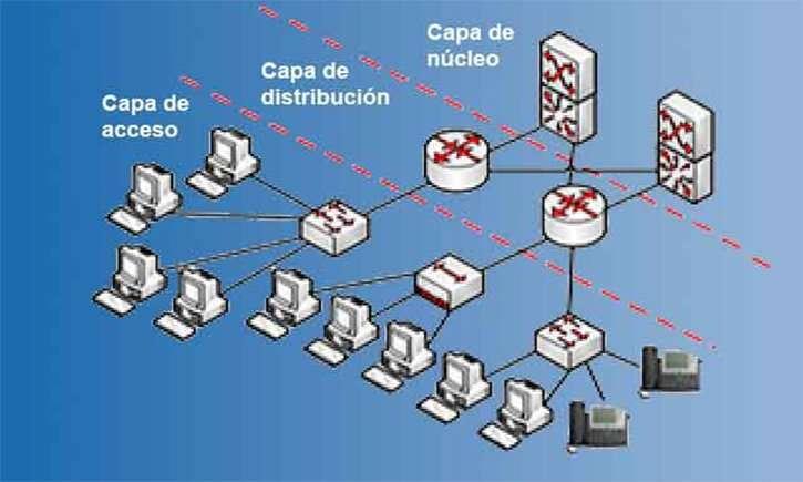 diseno jerarquico de la red