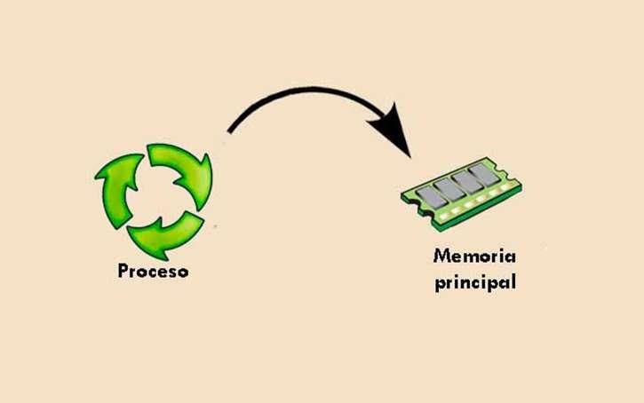 componentes de los sistemas operativos memoria principal