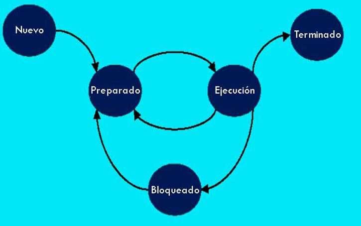 componentes de un sistema operativo gestion de procesos