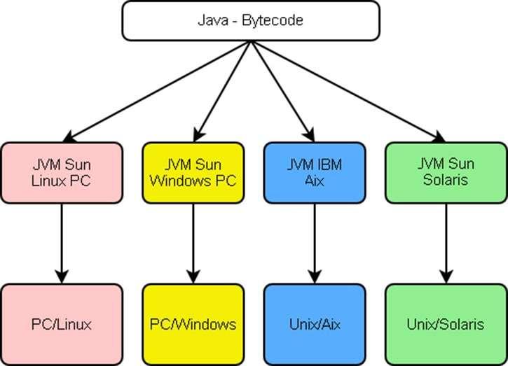 ejemplos de maquinas virtuales de proceso