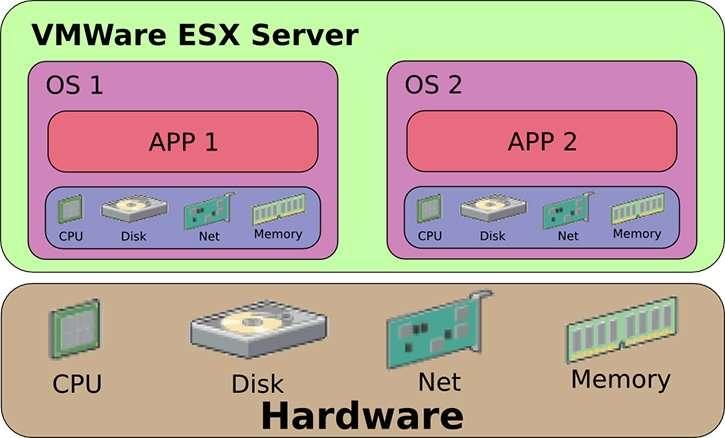 ejemplos de maquinas virtuales de sistema