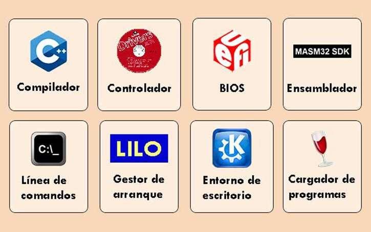 componentes sistemas operativos programas del sistema