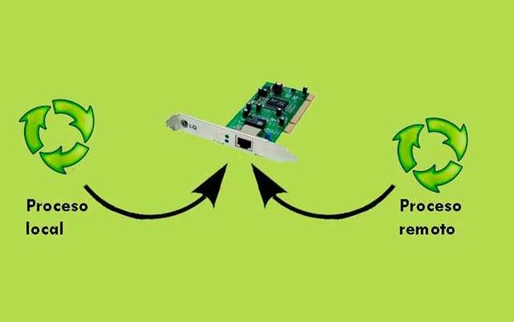 componentes basicos de un sistema operativo sistema de comunicaciones