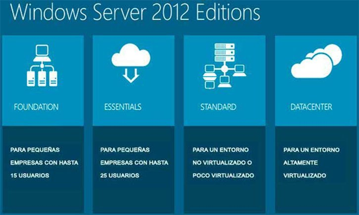 versiones de windows 2012 r2