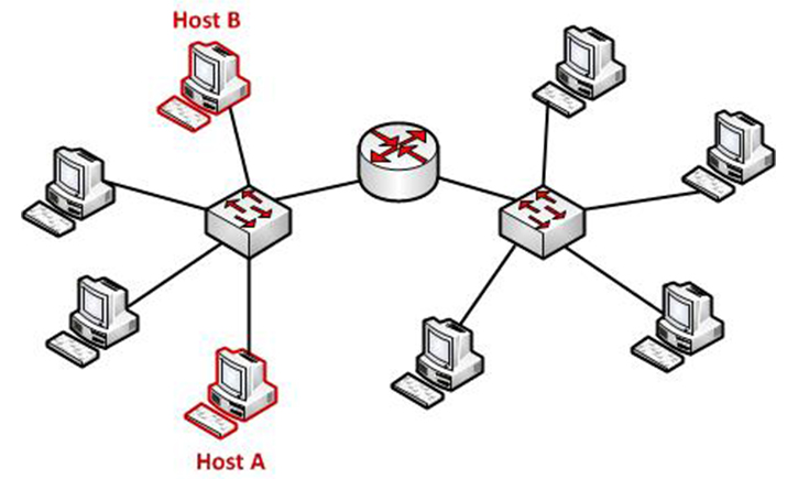 comunicación con un host local en una red local ethernet