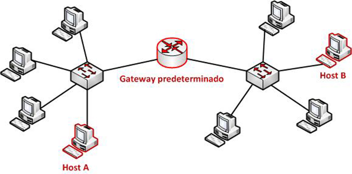 comunicación con un host remoto en una red local ethernet