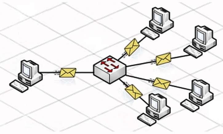 mensaje broadcast de la comunicacion