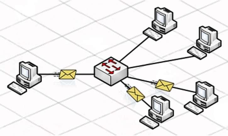 mensaje multicast de la comunicacion